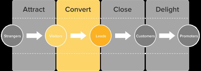 Lead Generation Path