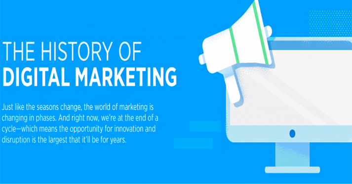 The History and Future of Digital Marketing